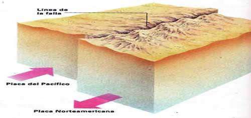 El Terremoto la Falla de San Andrés y su propagación